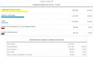 Totales Pcia. de Buenos Aires a diputados nacionales