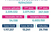 Covid en la Provincia: 13.241 casos en 24 horas